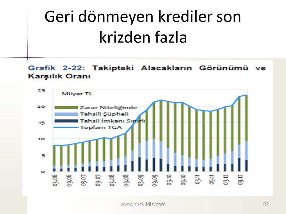 Geri dönmeyen krediler son krizden fazla www.hozyildiz.com82