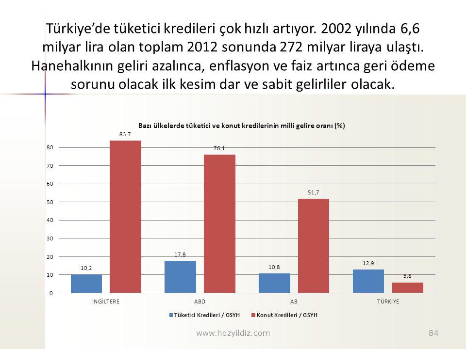 Türkiye'de tüketici kredileri çok hızlı artıyor. 2002 yılında 6,6 milyar lira olan toplam 2012 sonunda 272 milyar liraya ulaştı. Hanehalkının geliri a