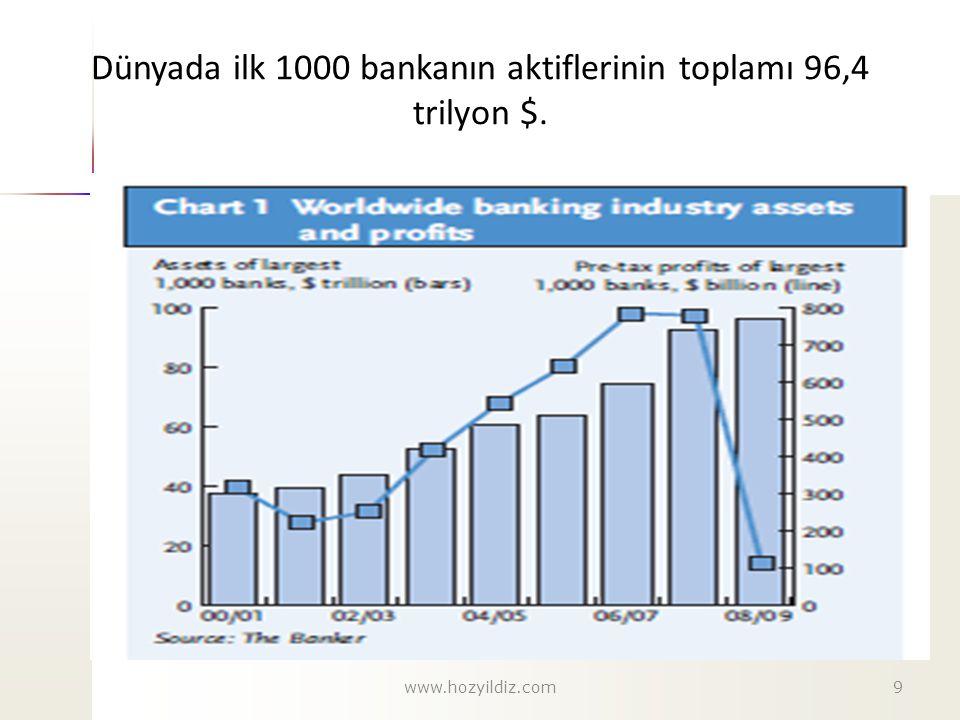 Dünyada ilk 1000 bankanın aktiflerinin toplamı 96,4 trilyon $. 9www.hozyildiz.com