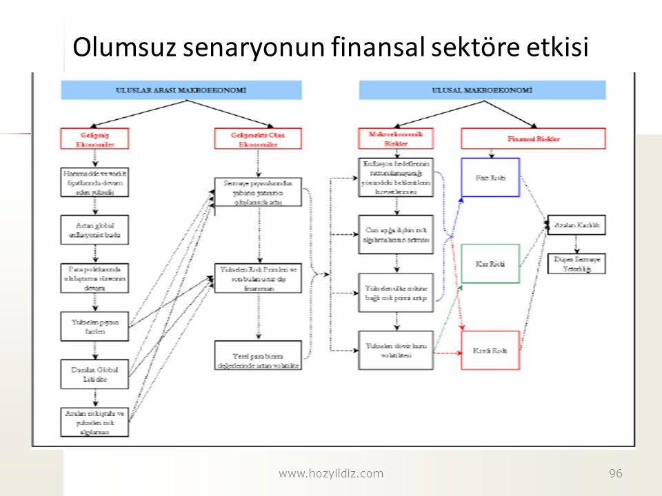 Olumsuz senaryonun finansal sektöre etkisi 96www.hozyildiz.com