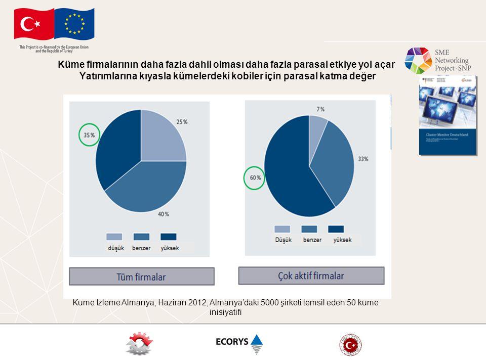 Küme firmalarının daha fazla dahil olması daha fazla parasal etkiye yol açar Yatırımlarına kıyasla kümelerdeki kobiler için parasal katma değer Tüm firmalar Çok aktif olan firmalar Küme İzleme Almanya, Haziran 2012, Almanya'daki 5000 şirketi temsil eden 50 küme inisiyatifi
