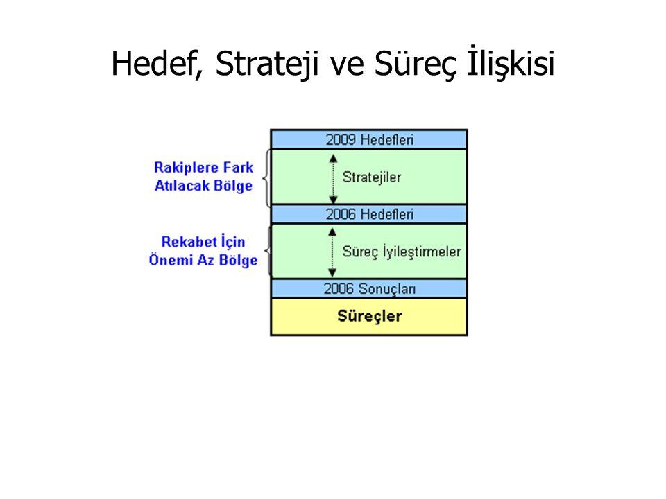Hedef, Strateji ve Süreç İlişkisi