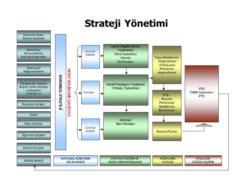Strateji Yönetimi Ekonomik, Siyasi, Sektörel Gelişmeler Marka İtibar Konumlandırma, Algılama Araştırmaları İş Sonuçları Değerlendirmeleri Paydaşlardan Toplanan Bilgiler (Anket, Görüşme ve Şikayetler) Görüşmeler vb.) Danışman Görüşleri Rakip Analizleri Yasalar Öğrenme Faaliyetleri KURUMSAL STRATEJİ Kurumsal Hedefler Kurumsal Değerler Politikalar İntranet İlan Panoları DURUM ANALİZİ KURUMSAL HEDEFLERİN BELİRLENMESİ Takım Hedeflerinin Oluşturulması (Yıllık Eylem Planlarının oluşturulması) PYS – Bireysel Performans Hedeflerinin Belirlenmesi STRATEJİ, POLİTİKA VE HEDEFLERİN DUYURULMASI HEDEFLERİN YAYILIMI -YGG -TAKIM Toplantıları -PYS Aksiyon Planları UYGULAMA GÖZDEN GEÇİRME HEDEF BELİRLEME ÇALIŞTAYI Denetim Sonuçları Hedef Paylaşım Toplantısı (Yılbaşı Toplantısı) Genel Bilgilendirme Toplantıları Takım Toplantıları İntranet İlan Panoları