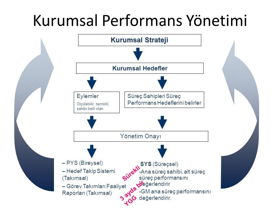 Kurumsal Strateji Kurumsal Hedefler Eylemler Ölçülebilir, terminli, sahibi belli olan Yönetim Onayı – PYS (Bireysel) – Hedef Takip Sistemi (Takımsal) – Görev Takımları Faaliyet Raporları (Takımsal) Süreç Sahipleri Süreç Performans Hedeflerini belirler SYS (Süreçsel) -Ana süreç sahibi, alt süreç süreç performansını değerlendirir -GM ana süreç performansını değerlendirir.