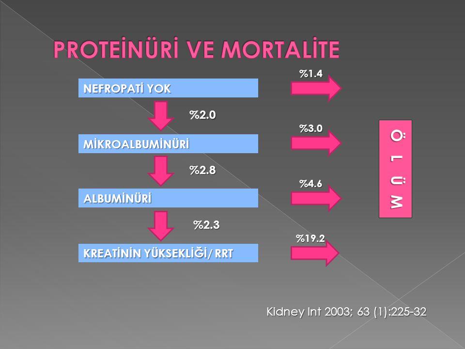 NEFROPATİ YOK ALBUMİNÜRİ KREATİNİN YÜKSEKLİĞİ/ RRT MİKROALBUMİNÜRİ %1.4 %3.0 %4.6 %19.2 2.0 %2.0 %2.8 %2.3 Kidney Int 2003; 63 (1):225-32