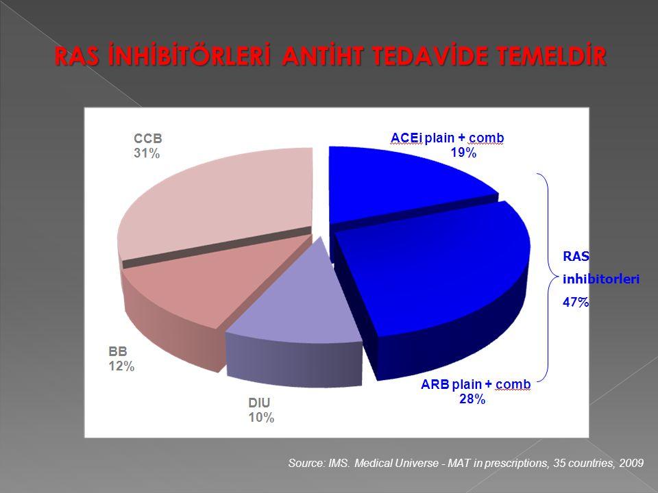 RAS İNHİBİTÖRLERİ ANTİHT TEDAVİDE TEMELDİR Source: IMS. Medical Universe - MAT in prescriptions, 35 countries, 2009 RAS inhibitorleri 47%
