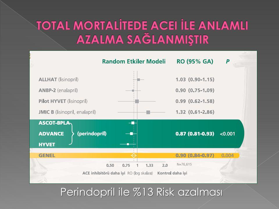 Perindopril ile %13 Risk azalması
