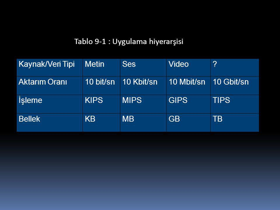 Kaynak/Veri TipiMetinSesVideo? Aktarım Oranı10 bit/sn10 Kbit/sn10 Mbit/sn10 Gbit/sn İşlemeKIPSMIPSGIPSTIPS BellekKBMBGBTB Tablo 9-1 : Uygulama hiyerar
