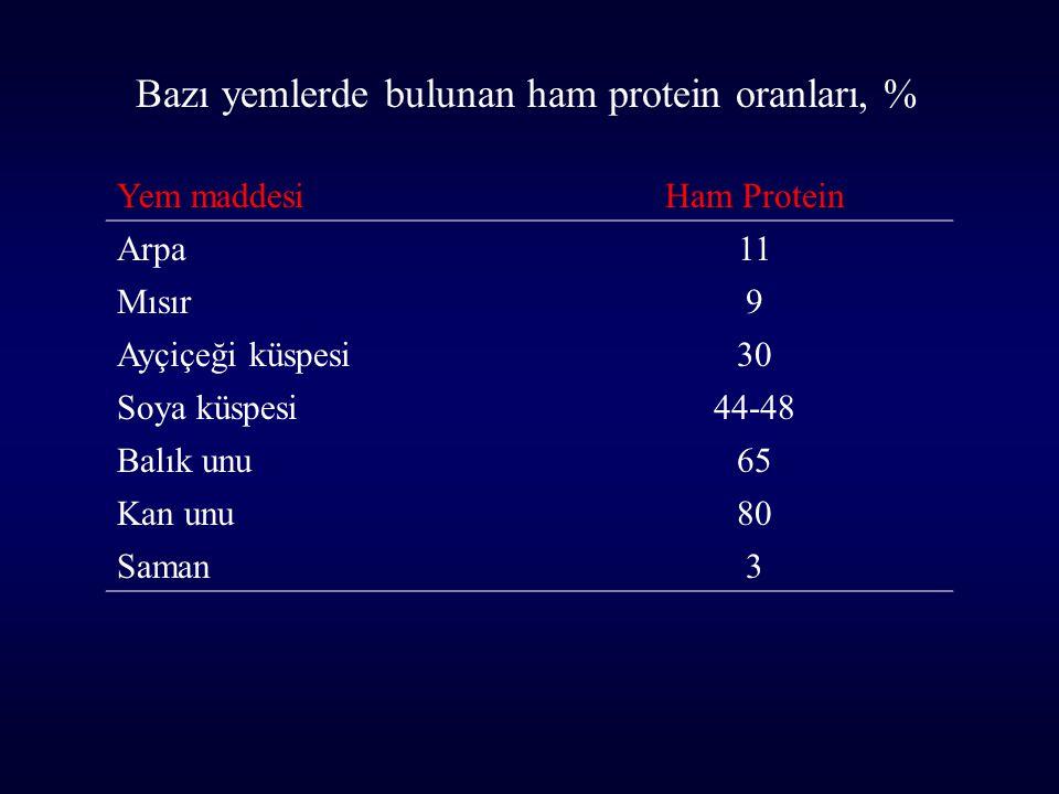 Yem maddesiHam Protein Arpa11 Mısır9 Ayçiçeği küspesi30 Soya küspesi44-48 Balık unu65 Kan unu80 Saman3 Bazı yemlerde bulunan ham protein oranları, %