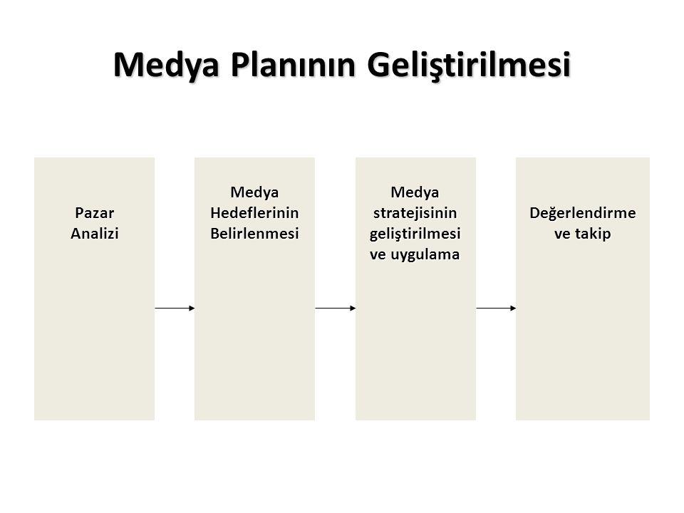 Medya Planının Geliştirilmesi PazarAnalizi Medya Hedeflerinin Belirlenmesi Medya stratejisinin geliştirilmesi ve uygulama Değerlendirme ve takip