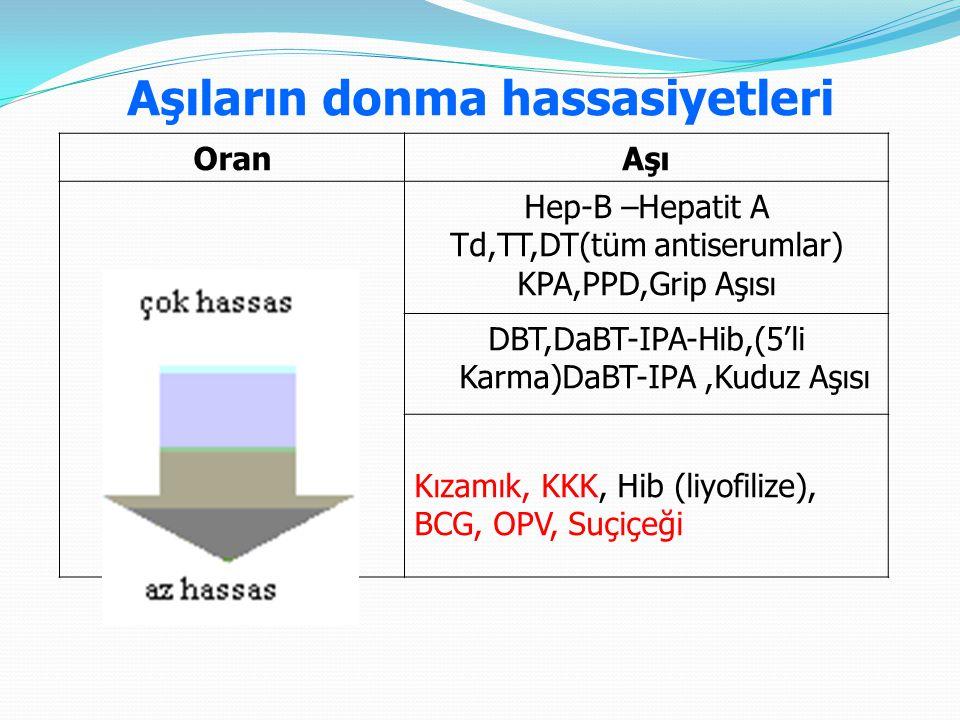 Aşıların donma hassasiyetleri OranAşı Hep-B –Hepatit A Td,TT,DT(tüm antiserumlar) KPA,PPD,Grip Aşısı DBT,DaBT-IPA-Hib,(5'li Karma)DaBT-IPA,Kuduz Aşısı