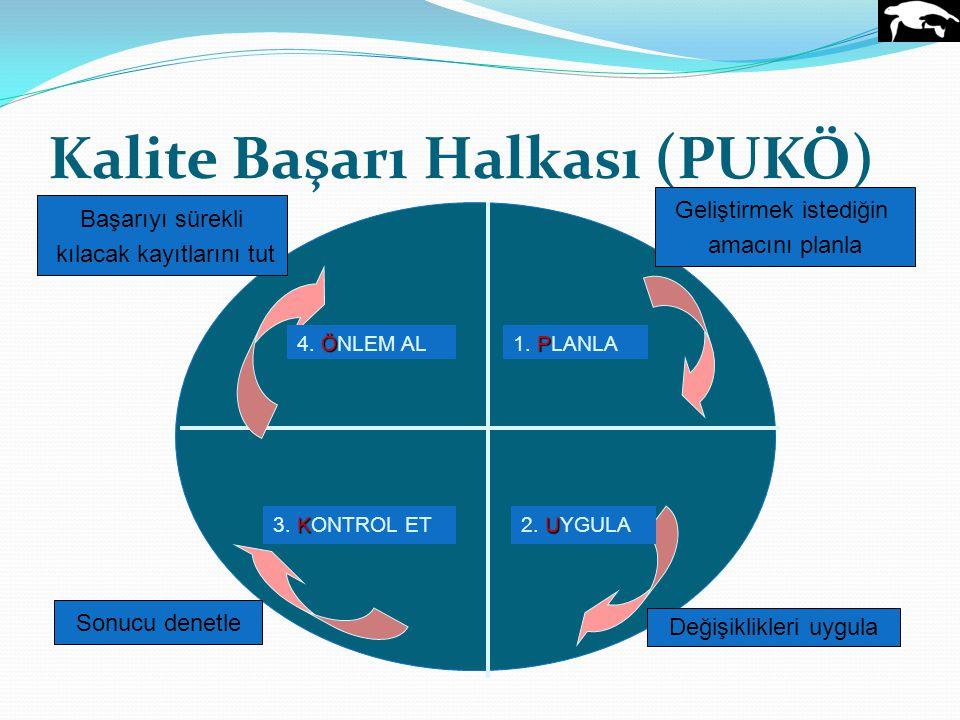 Kalite Başarı Halkası (PUKÖ) P 1. PLANLA U 2. UYGULA K 3. KONTROL ET Ö 4. ÖNLEM AL Başarıyı sürekli kılacak kayıtlarını tut Geliştirmek istediğin amac