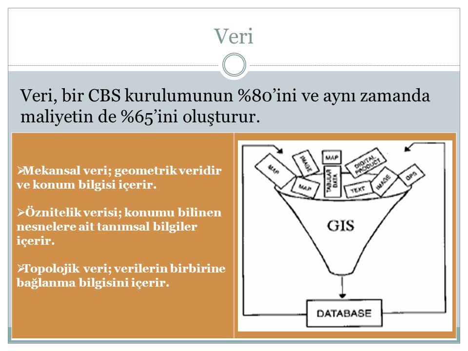 Veri  Mekansal veri; geometrik veridir ve konum bilgisi içerir.  Öznitelik verisi; konumu bilinen nesnelere ait tanımsal bilgiler içerir.  Topoloji