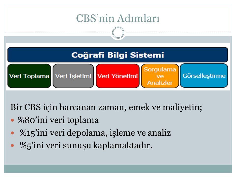CBS'nin Adımları Bir CBS için harcanan zaman, emek ve maliyetin; %80'ini veri toplama %15'ini veri depolama, işleme ve analiz %5'ini veri sunuşu kapla