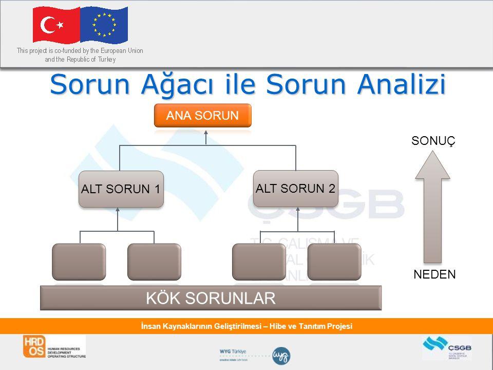 İnsan Kaynaklarının Geliştirilmesi – Hibe ve Tanıtım Projesi Sorun Ağacı ile Sorun Analizi ALT SORUN 1 NEDEN SONUÇ ALT SORUN 2