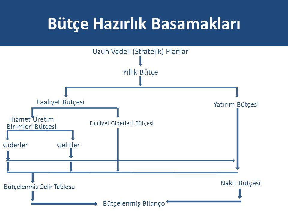 Bütçe Hazırlık Basamakları Uzun Vadeli (Stratejik) Planlar Yıllık Bütçe Faaliyet Bütçesi Yatırım Bütçesi Hizmet Üretim Birimleri Bütçesi Faaliyet Gide