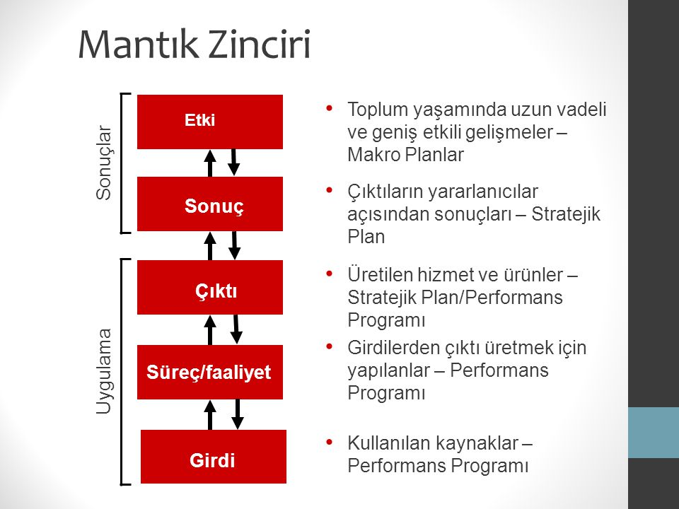 Mantık Zinciri Sonuç Çıktıların yararlanıcılar açısından sonuçları – Stratejik Plan Çıktı Üretilen hizmet ve ürünler – Stratejik Plan/Performans Progr