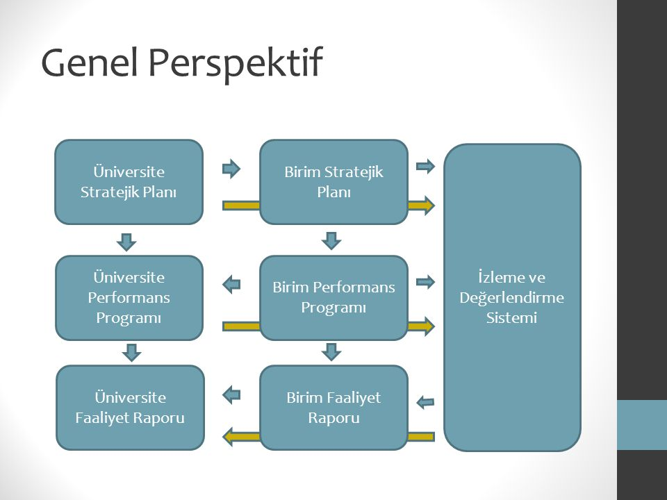 Genel Perspektif Üniversite Stratejik Planı Üniversite Performans Programı Birim Performans Programı Birim Faaliyet Raporu Birim Stratejik Planı Ünive