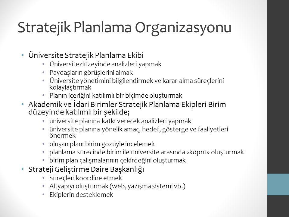 Stratejik Planlama Organizasyonu Üniversite Stratejik Planlama Ekibi Üniversite düzeyinde analizleri yapmak Paydaşların görüşlerini almak Üniversite y