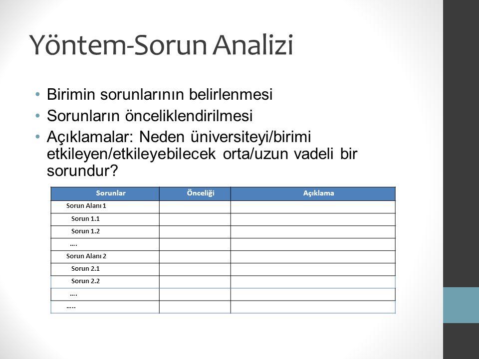 Yöntem-Sorun Analizi SorunlarÖnceliğiAçıklama Sorun Alanı 1 Sorun 1.1 Sorun 1.2 …. Sorun Alanı 2 Sorun 2.1 Sorun 2.2 …. ….. Birimin sorunlarının belir
