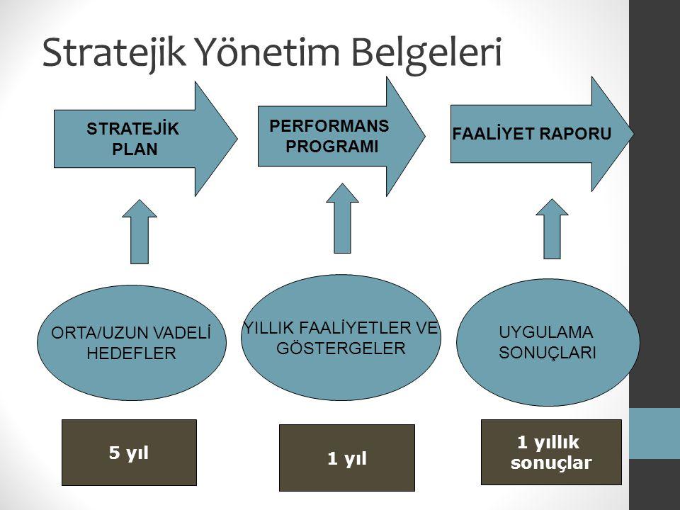 STRATEJİK PLANIN YAPISI Faaliyet ve Projeler Stratejiler Hedefler ve Performans Göstergeleri Amaçlar Misyon, Vizyon, İlkeler Durum Analizi (GZFT, Paydaş, Mevzuat vb.