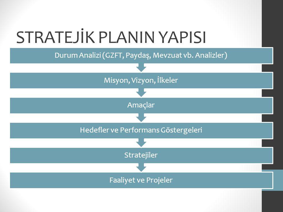 STRATEJİK PLANIN YAPISI Faaliyet ve Projeler Stratejiler Hedefler ve Performans Göstergeleri Amaçlar Misyon, Vizyon, İlkeler Durum Analizi (GZFT, Payd
