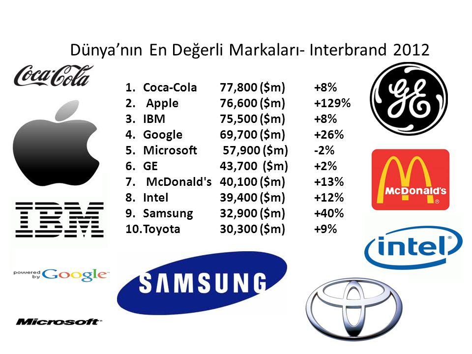 1.Coca-Cola77,800 ($m)+8% 2. Apple76,600 ($m)+129% 3.IBM75,500 ($m) +8% 4.Google69,700 ($m) +26% 5.Microsoft 57,900 ($m)-2% 6.GE43,700 ($m)+2% 7. McDo