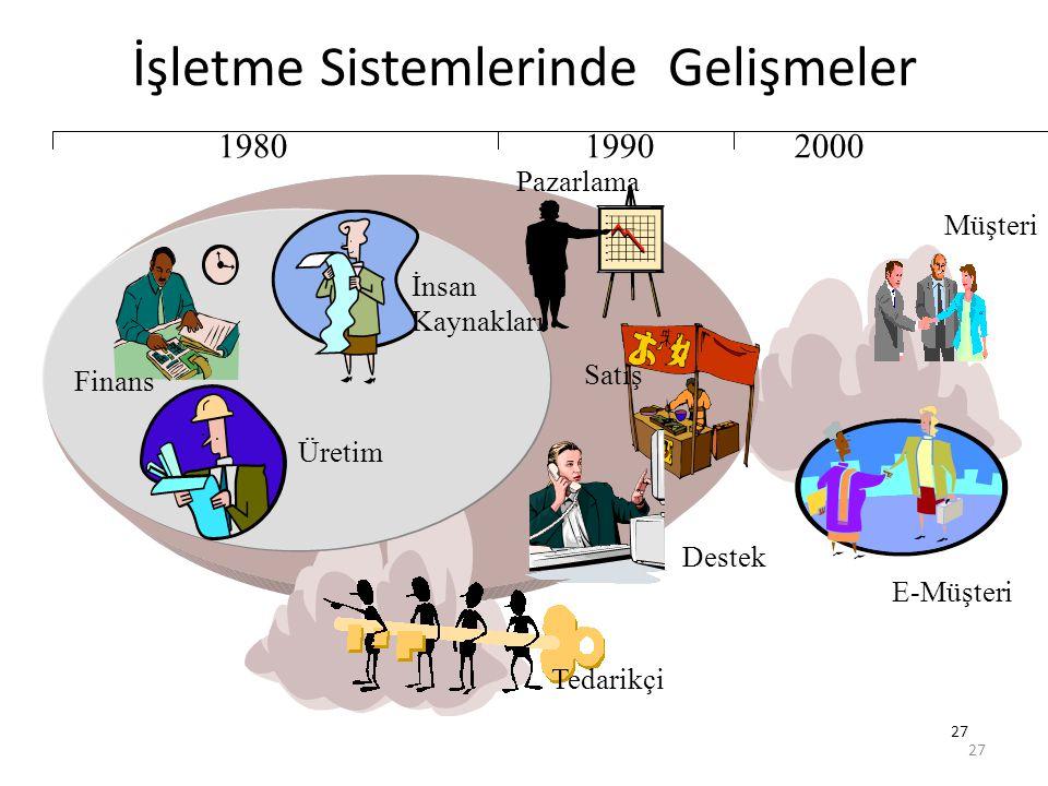 27 İşletme Sistemlerinde Gelişmeler E-Müşteri Müşteri Tedarikçi Finans İnsan Kaynakları Üretim Destek Pazarlama 198019902000 Satış