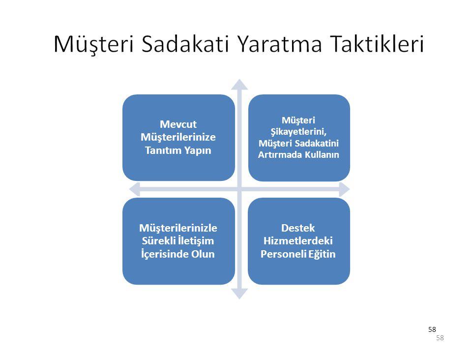 58 Mevcut Müşterilerinize Tanıtım Yapın Müşteri Şikayetlerini, Müşteri Sadakatini Artırmada Kullanın Müşterilerinizle Sürekli İletişim İçerisinde Olun