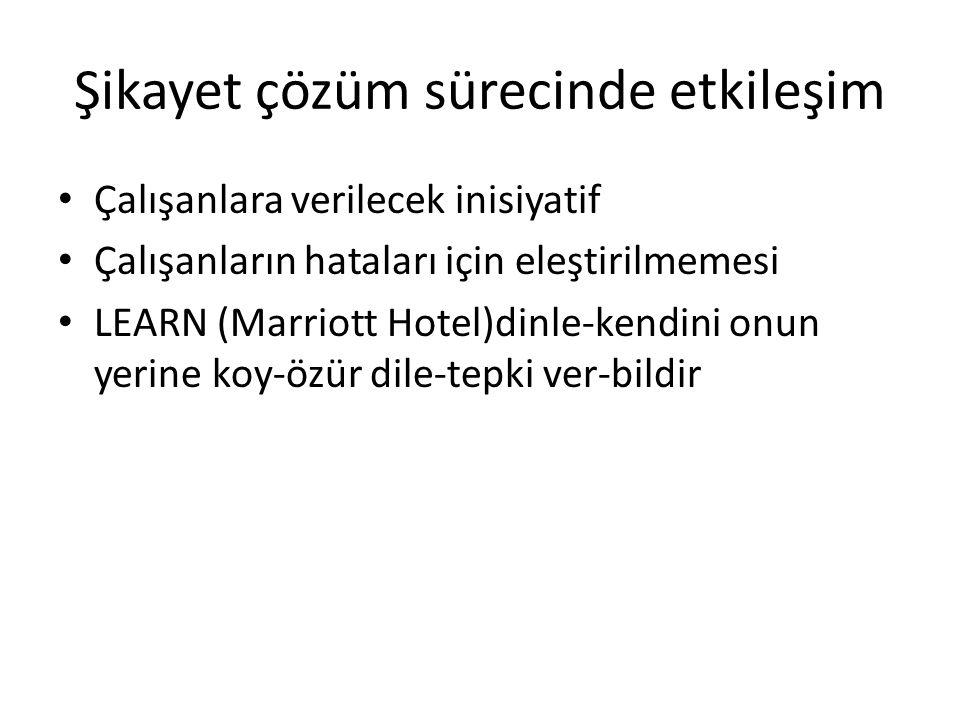 Şikayet çözüm sürecinde etkileşim Çalışanlara verilecek inisiyatif Çalışanların hataları için eleştirilmemesi LEARN (Marriott Hotel)dinle-kendini onun