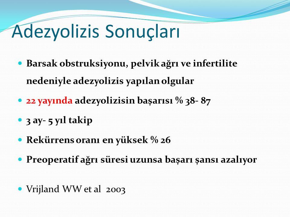Adezyolizis Sonuçları Barsak obstruksiyonu, pelvik ağrı ve infertilite nedeniyle adezyolizis yapılan olgular 22 yayında adezyolizisin başarısı % 38- 8