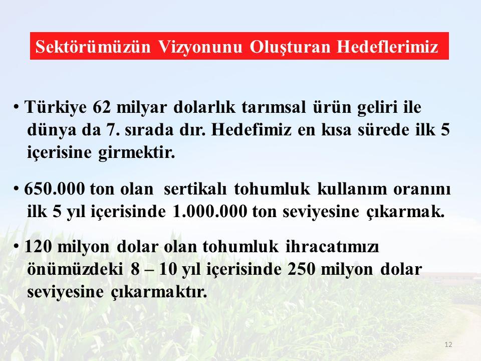 Sektörümüzün Vizyonunu Oluşturan Hedeflerimiz Türkiye 62 milyar dolarlık tarımsal ürün geliri ile dünya da 7. sırada dır. Hedefimiz en kısa sürede ilk