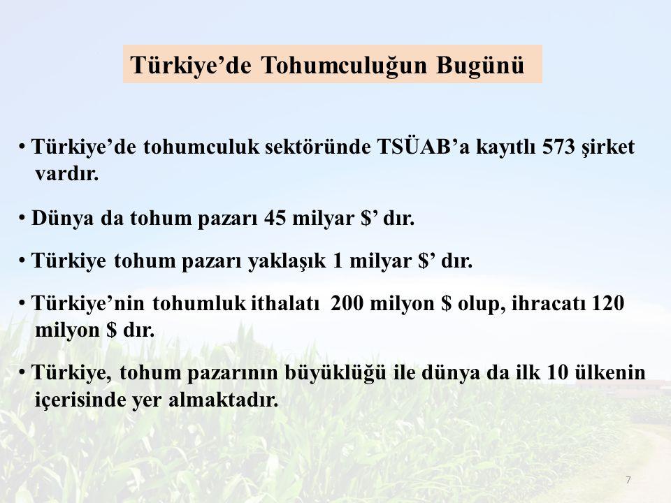 Türkiye'de Tohumculuğun Bugünü Türkiye'de tohumculuk sektöründe TSÜAB'a kayıtlı 573 şirket vardır. Dünya da tohum pazarı 45 milyar $' dır. Türkiye toh