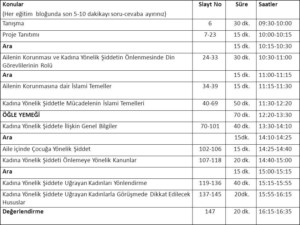 5 Konular (Her eğitim bloğunda son 5-10 dakikayı soru-cevaba ayırınız) Slayt NoSüreSaatler Tanışma630 dk.09:30-10:00 Proje Tanıtımı7-2315 dk.10:00-10: