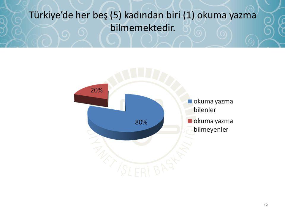 Türkiye'de her beş (5) kadından biri (1) okuma yazma bilmemektedir. 75