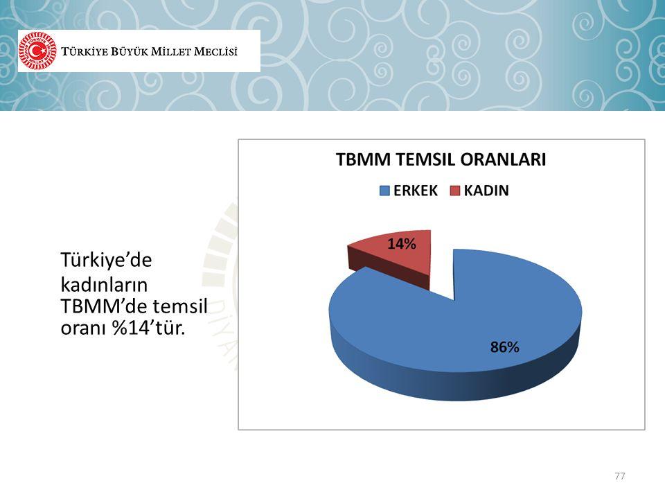 77 Türkiye'de kadınların TBMM'de temsil oranı %14'tür.