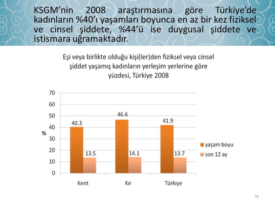79 KSGM'nin 2008 araştırmasına göre Türkiye'de kadınların %40'ı yaşamları boyunca en az bir kez fiziksel ve cinsel şiddete, %44'ü ise duygusal şiddete