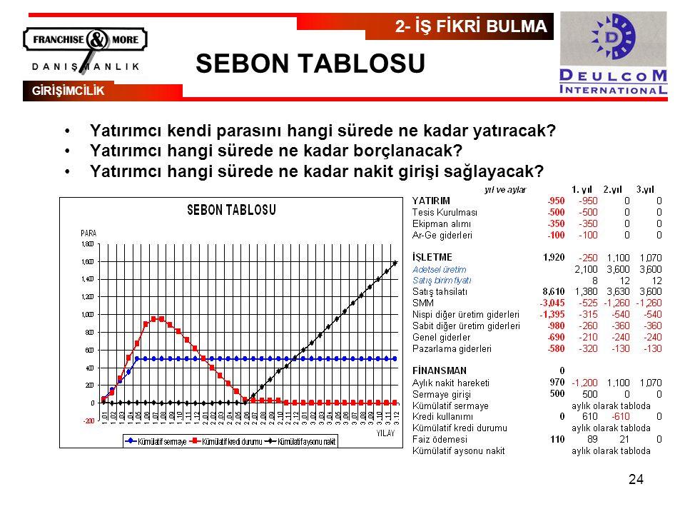 24 SEBON TABLOSU •Yatırımcı kendi parasını hangi sürede ne kadar yatıracak.