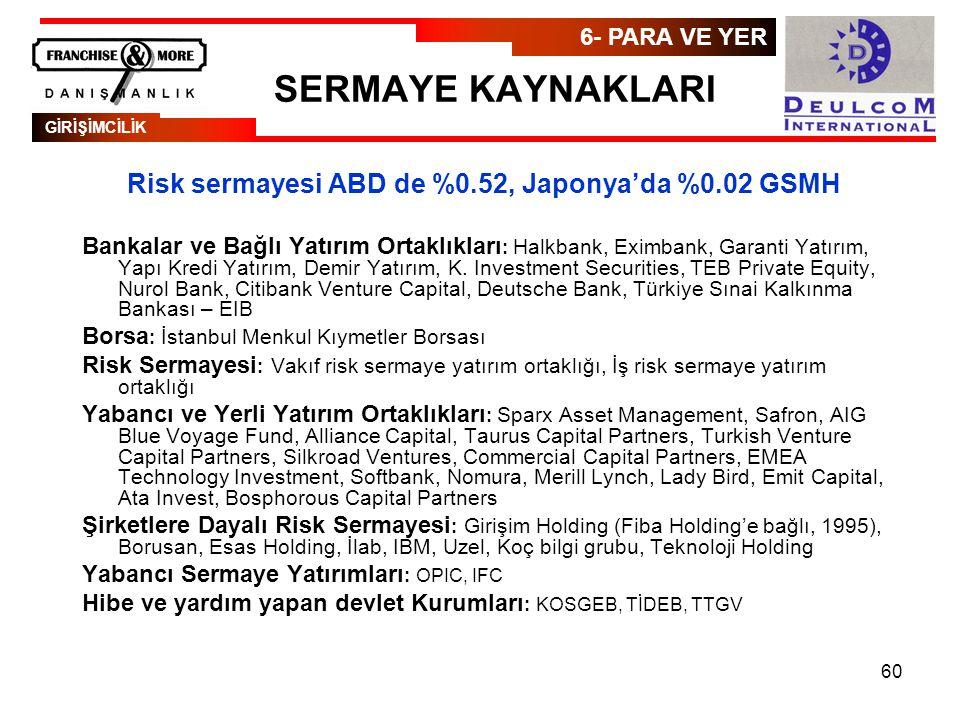 60 SERMAYE KAYNAKLARI Risk sermayesi ABD de %0.52, Japonya'da %0.02 GSMH Bankalar ve Bağlı Yatırım Ortaklıkları : Halkbank, Eximbank, Garanti Yatırım, Yapı Kredi Yatırım, Demir Yatırım, K.