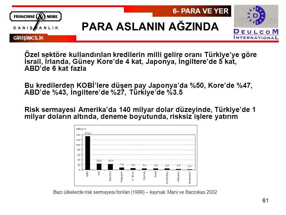 61 PARA ASLANIN AĞZINDA Özel sektöre kullandırılan kredilerin milli gelire oranı Türkiye'ye göre İsrail, İrlanda, Güney Kore'de 4 kat, Japonya, İngiltere'de 5 kat, ABD'de 6 kat fazla Bu kredilerden KOBİ'lere düşen pay Japonya'da %50, Kore'de %47, ABD'de %43, İngiltere'de %27, Türkiye'de %3.5 Risk sermayesi Amerika'da 140 milyar dolar düzeyinde, Türkiye'de 1 milyar doların altında, deneme boyutunda, risksiz işlere yatırım Bazı ülkelerde risk sermayesi fonları (1999) – kaynak.