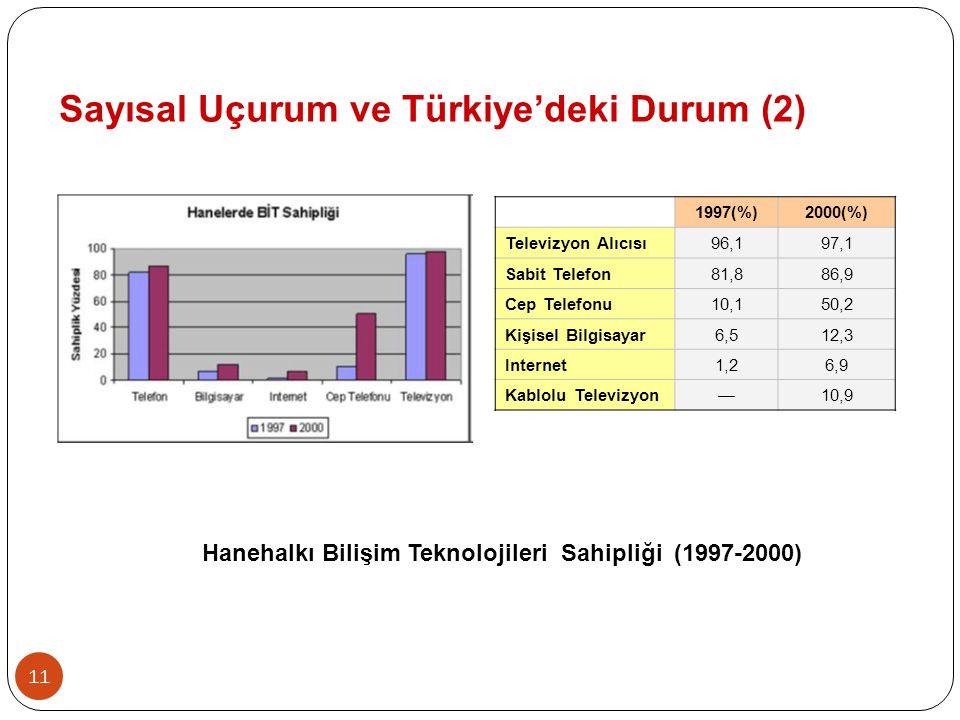11 1997(%)2000(%) Televizyon Alıcısı96,197,1 Sabit Telefon81,886,9 Cep Telefonu10,150,2 Kişisel Bilgisayar6,512,3 Internet1,26,9 Kablolu Televizyon—10