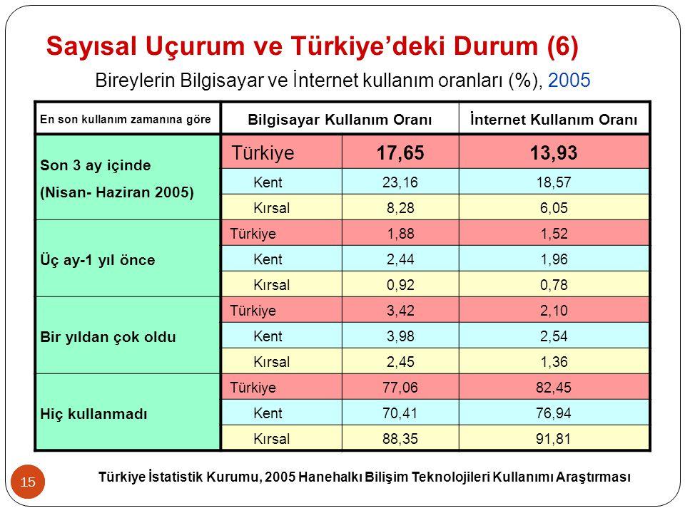 16 En son kullanım zamanına göre Bilgisayar Kullanım Oranıİnternet Kullanım Oranı Son 3 ay içinde (Nisan- Haziran 2007) Türkiye 29,4626,67 Kent37,0033,85 Kırsal16,3614,21 Üç ay-1 yıl önce Türkiye1,551,77 Kent1,621,82 Kırsal1,431,70 Bir yıldan çok oldu Türkiye2,171,50 Kent2,431,82 Kırsal1,730,95 Hiç kullanmadı Türkiye66,8270,05 Kent58,9562,51 Kırsal80,4883,14 Türkiye İstatistik Kurumu, 2007 Hanehalkı Bilişim Teknolojileri Kullanımı Araştırması 16 Sayısal Uçurum ve Türkiye'deki Durum (7) Bireylerin Bilgisayar ve İnternet kullanım oranları (%), 2007
