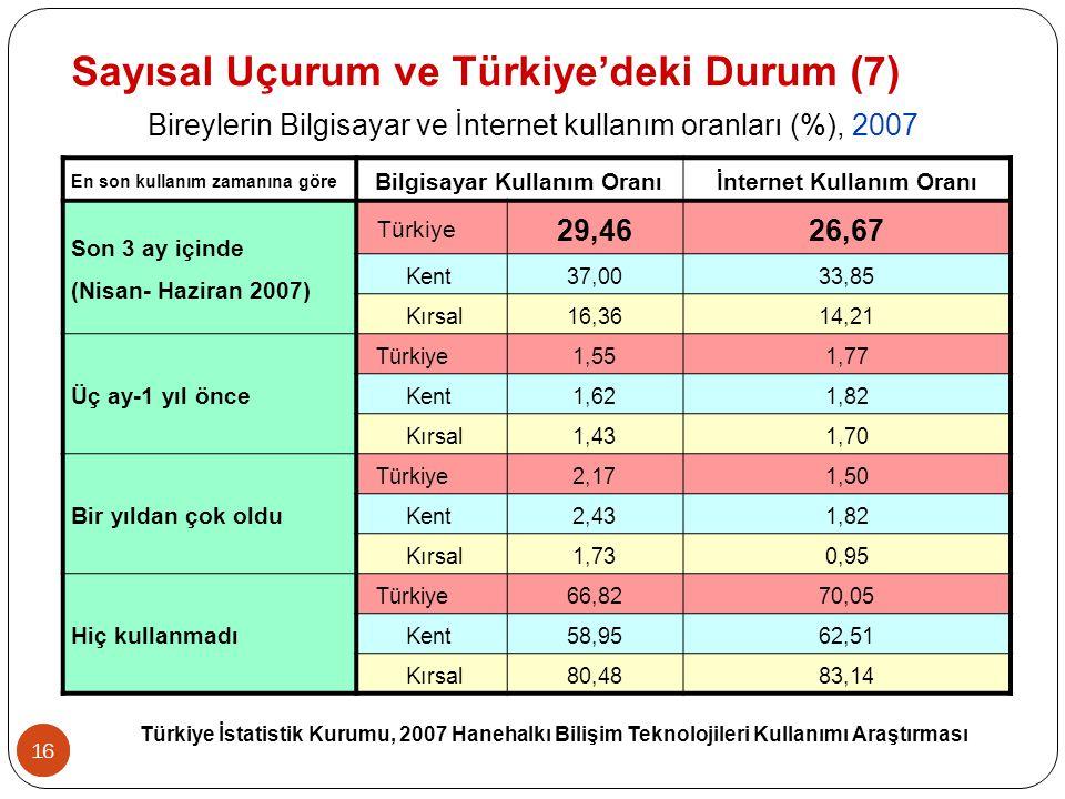 16 En son kullanım zamanına göre Bilgisayar Kullanım Oranıİnternet Kullanım Oranı Son 3 ay içinde (Nisan- Haziran 2007) Türkiye 29,4626,67 Kent37,0033