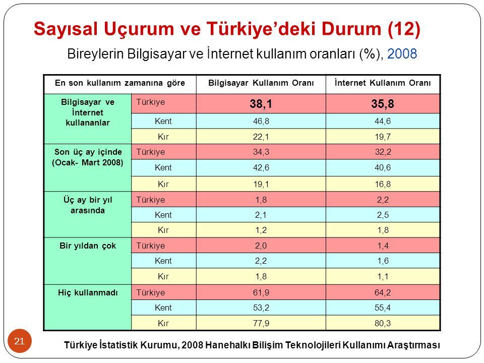 21 Sayısal Uçurum ve Türkiye'deki Durum (12) Bireylerin Bilgisayar ve İnternet kullanım oranları (%), 2008 En son kullanım zamanına göreBilgisayar Kul