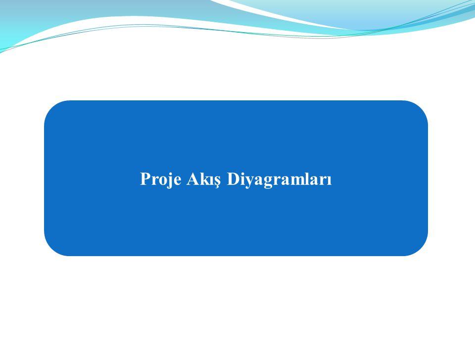 BAP KOORDİNASYON BİRİMİ TARAFINDAN DESTEKLENEN PROJE TİPLERİ Proje Akış Diyagramları