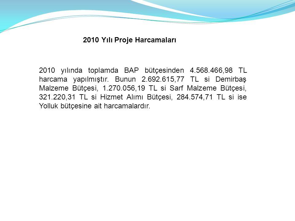 2010 Yılı Proje Harcamaları 2010 yılında toplamda BAP bütçesinden 4.568.466,98 TL harcama yapılmıştır. Bunun 2.692.615,77 TL si Demirbaş Malzeme Bütçe