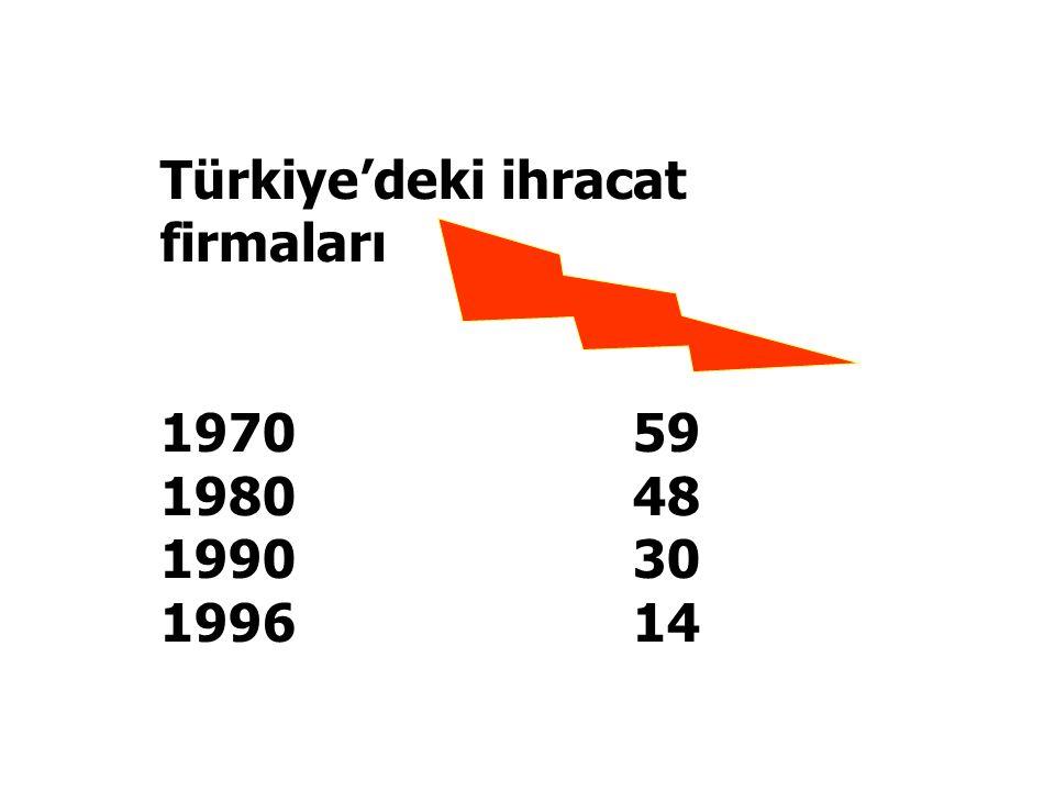 Türkiye'deki ihracat firmaları 1970 59 1980 48 1990 30 1996 14