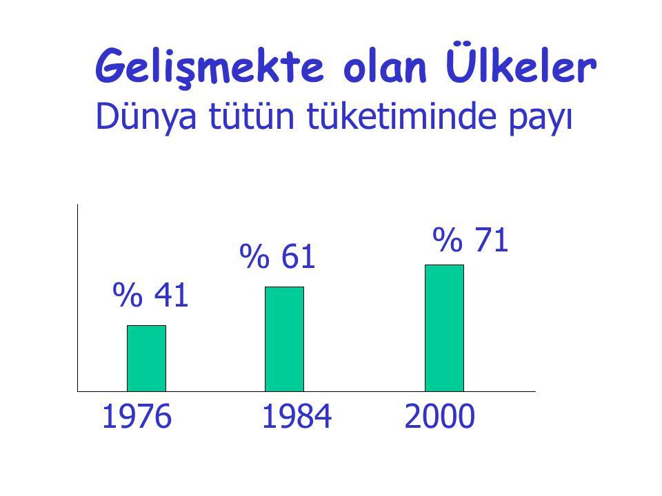 Gelişmekte olan Ülkeler Dünya tütün tüketiminde payı 1976 % 41 1984 % 61 2000 % 71
