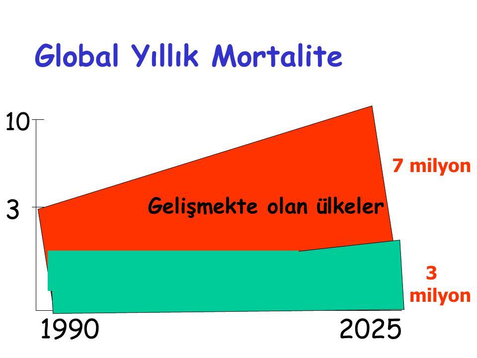 Global Yıllık Mortalite 1990 2025 10 3 Gelişmekte olan ülkeler 7 milyon 3 milyon