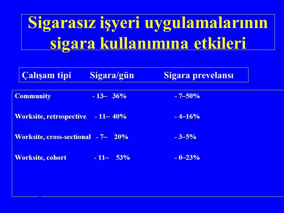 Sigarasız işyeri uygulamalarının sigara kullanımına etkileri Study type N o Studies Δ in prevalence* Δ in cigarettes/day* Community - 13–36%- 7–50% Wo